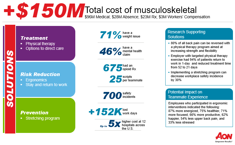 AON Total Musculoskeletal Cost