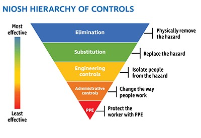 Pyramid showing NIOSH hierarchy of controls