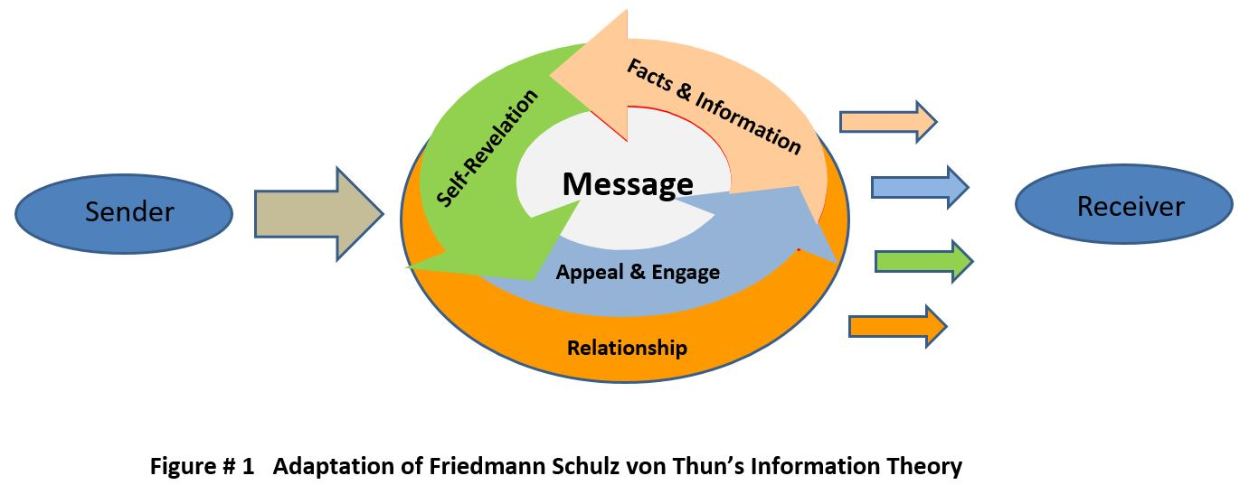 Adaptation of Friedmann Theory - Furst - 2017