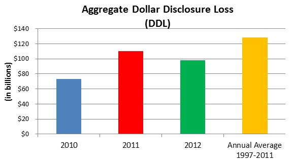 Aggregate Dollar Disclosure Loss (DDL)