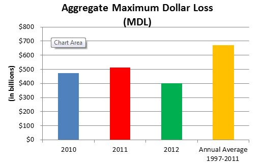 Aggregate Maximum Dollar Loss (MDL)
