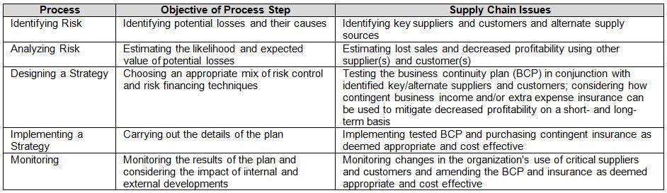 Risk Management Process for a Supply Chain