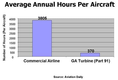 Average Annual Hours Per Aircraft Graph
