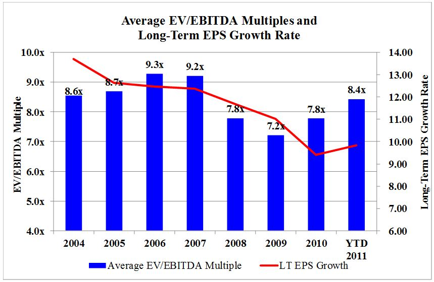 Figure 1: Average EV/EBITDA Multiples and Long-Term EPS Growth Rate