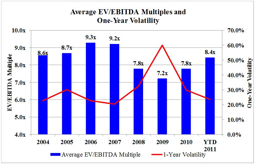 Figure 2: Average EV/EBITDA Multiples and One-Year Volatility