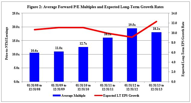 Average Forward P/E Multiples and Expected Long-Term Growth Rates