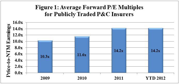 Average Forward P/E Multiples for Publicly Traded P&C Insurers