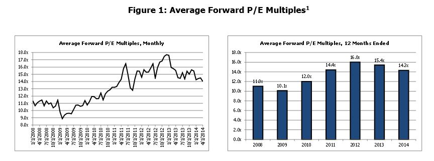 Average Forward P/E Multiples, Monthly and 12 Months Ended