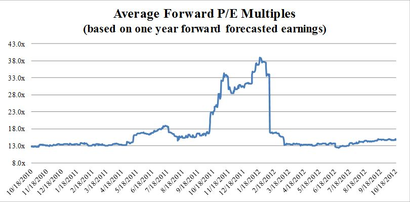 Average Forward P/E Multiples for Publicly Traded Health Insurers