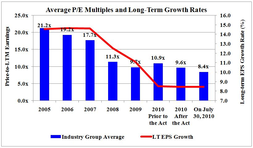 Average P/E Multiples and Long-Term Growth Rates