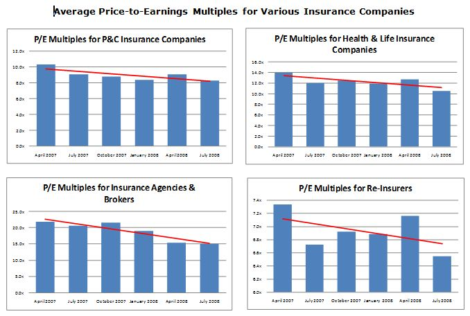 Average Price-to-Earnings Multiples for Various Insurance Companies Bar Graphs