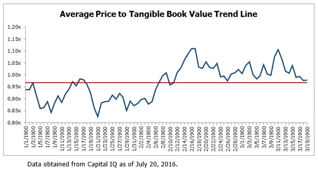 Average Price to Tangible Book Value Trend Line - Balcombe - August 2016