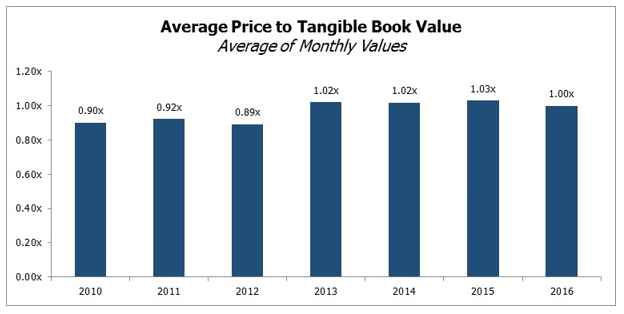 Average Price to Tangible Book Value - Balcombe - August 2016