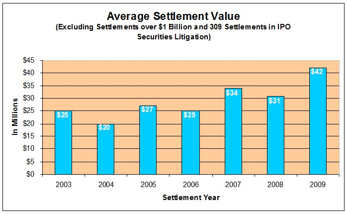 Average Settlement Value