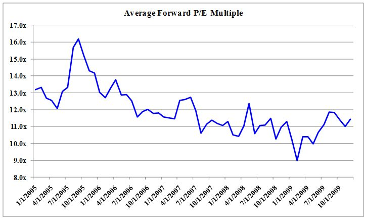 Average Forward P/E Multiple