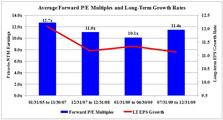 Average Forward P/E Multiples and Long-Term Growth Rates