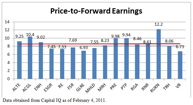 Price-to-Forward Earnings