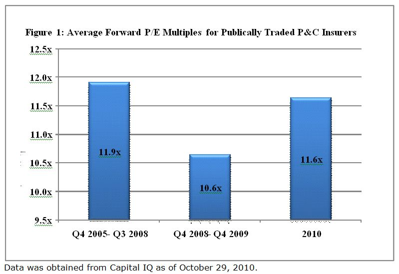 Average Forward P/E Multiples for Publically Traded P&C Insurers