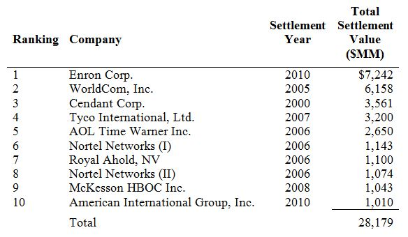 Top 10 Securities Class Action Settlements (as of December 12, 2010)