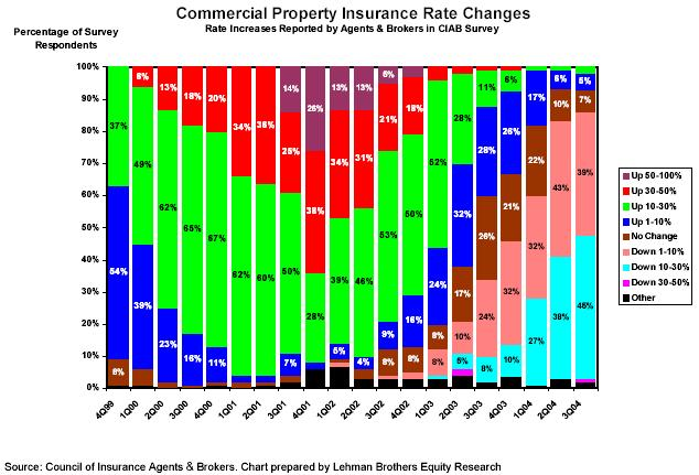 Commercial Property Policy : Third quarter commercial p c premiums continue to drop