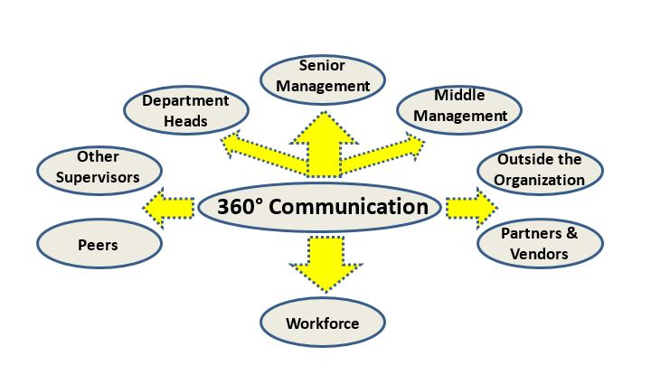 communication in the workplace research paper Research paper writing service in the global workplace context, intercultural communication concentrates on how people work together, manage, communicate.