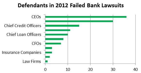 Defendants in 2012 Failed Bank Lawsuits