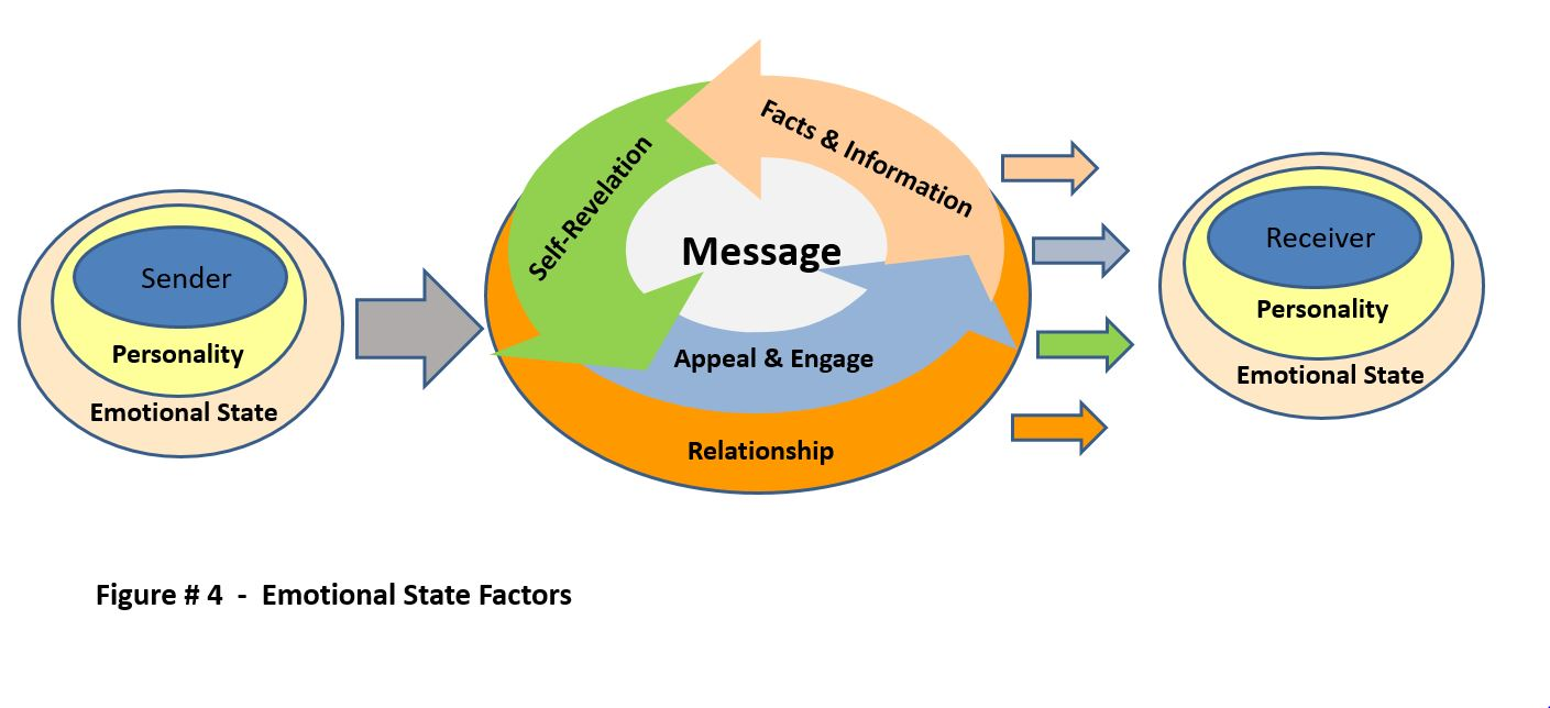 Emotional State Factors - Furst - 2017
