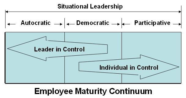 Employee Maturity Continuum