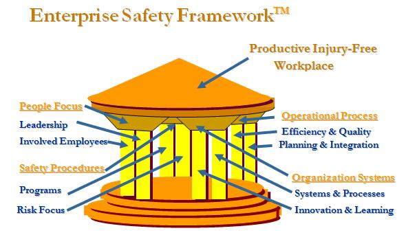 Enterprise Safety Framework