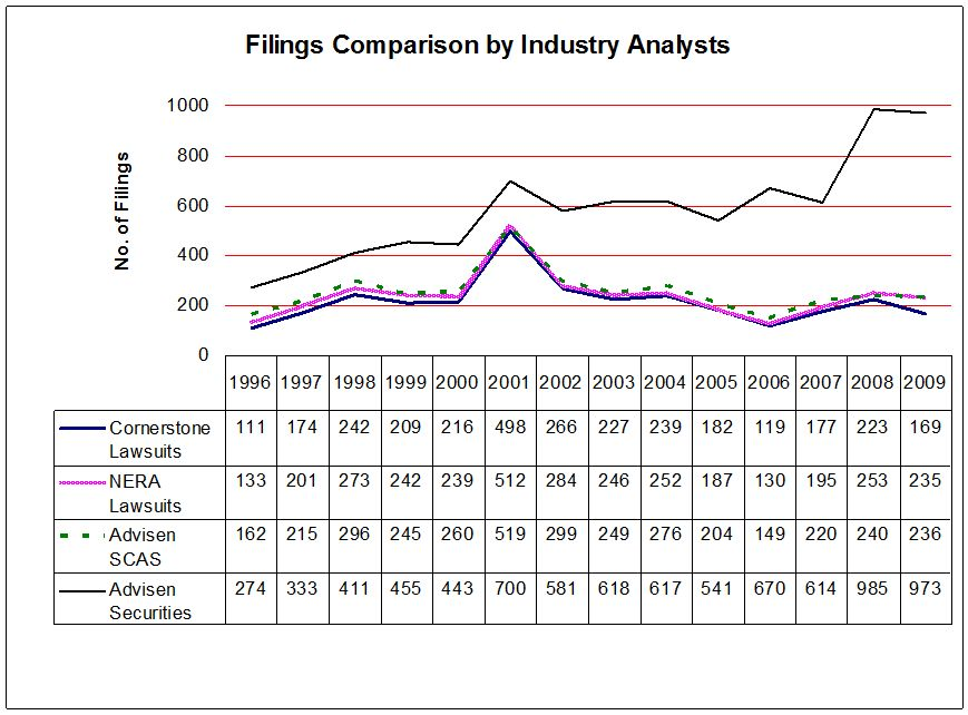 Filings Comparison by Industry Analysts