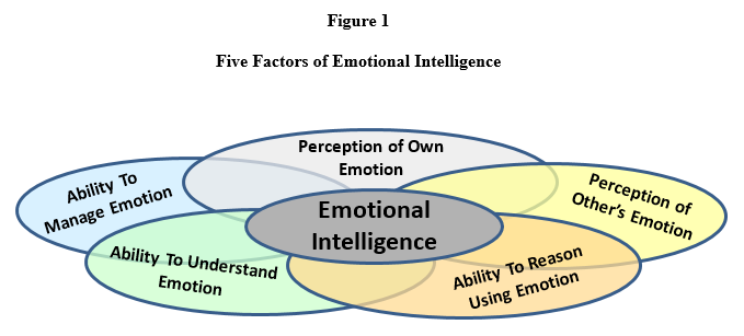 Five Factors of Emotional Intelligence - Furst - July 2016