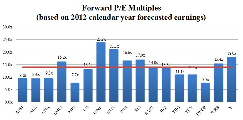 Forward P/E Multiples