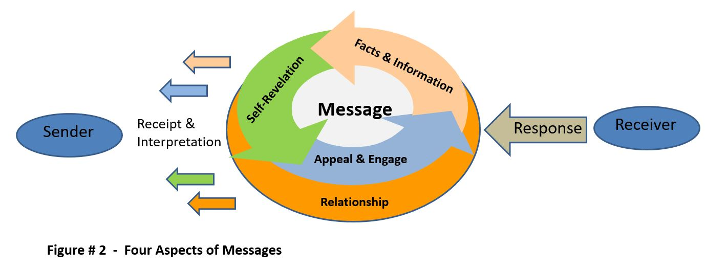 Four Aspects of Messages - Furst - 2017