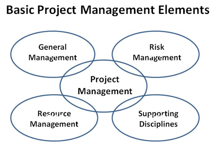 Basic Project Management Elements