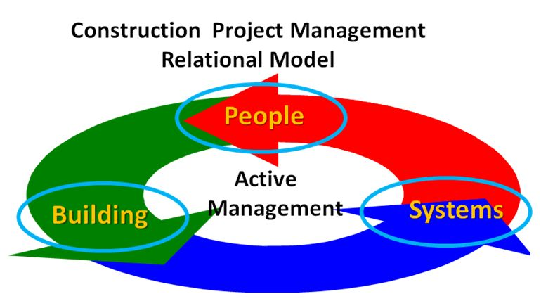Construction Project Management Relational Model