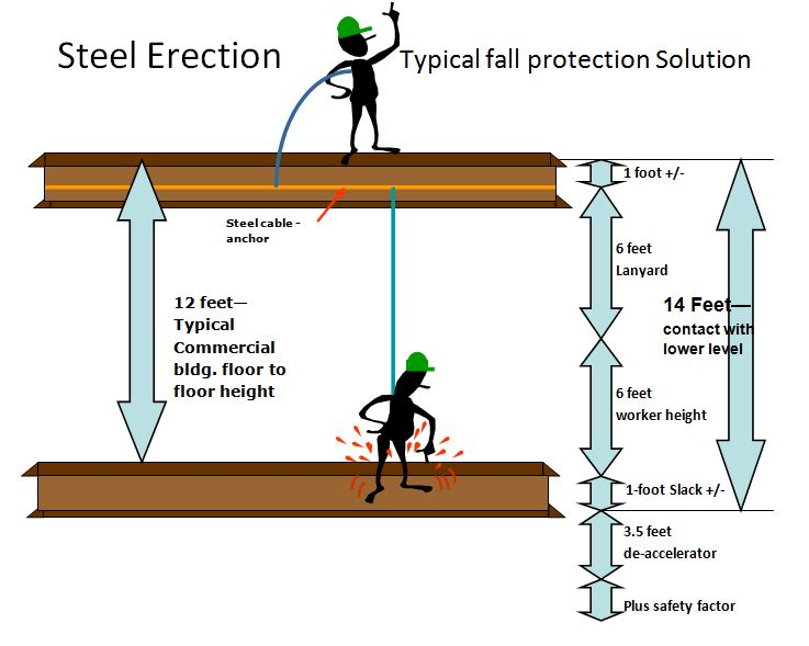 Steel Erection - Typical Fall Protection Solution