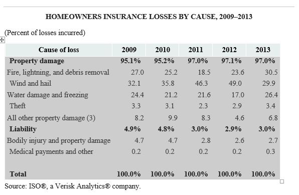 Insuring Residences Owned by a Trust, LLC, or Other Entity | IRMI.com