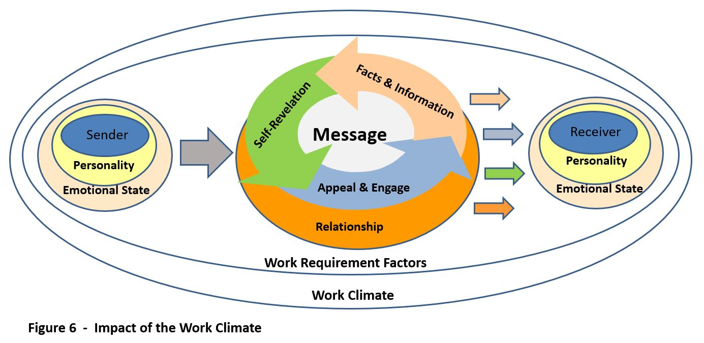 Impact of Work Climate - Furst - 2017
