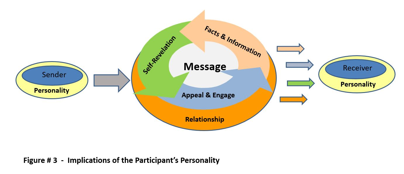 Implications of Participant Personality - Furst - 2017