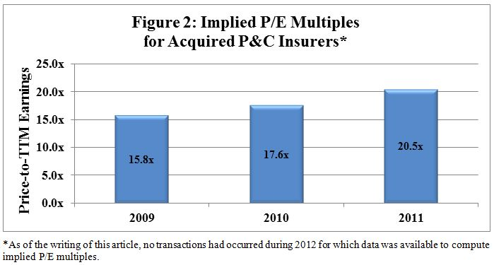 Implied P/E Multiples for Acquired P&C Insurers*