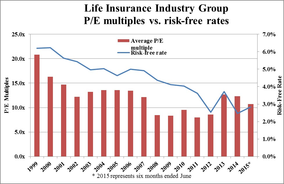 Life Insurance Industry Group 2015