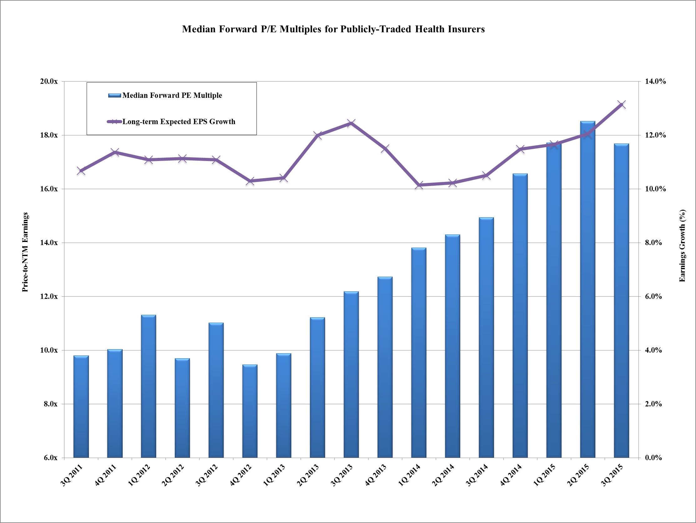 Median Forward P-E Multiples for Publicly-Traded Health Insurers 2015