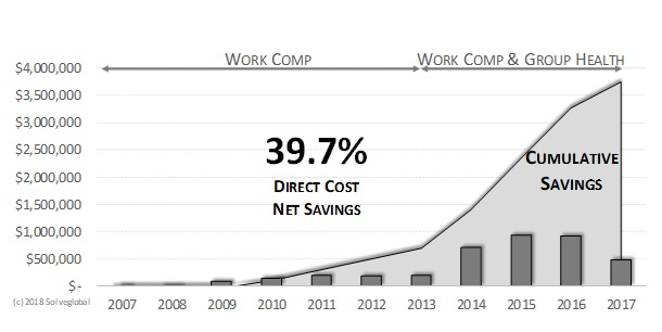 MSD Net Savings