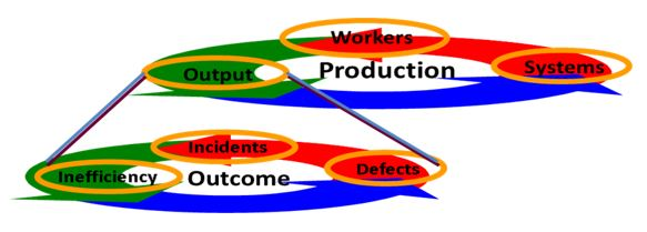 Output and Possible Resulting Outcomes