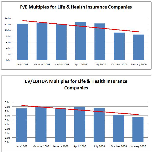 P/E Multiples and EV/EBITDA Multiples for Life and Health Insurance 	Companies