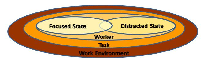 Performance and Worker's State of Mind