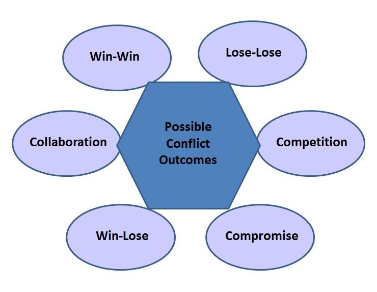 Conflict resolution techniques accommodating people