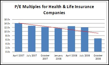 Price-to-Earnings Multiples for H&L Insurers