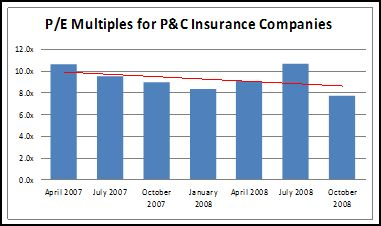 Price-to-Earnings Multiples for P&C Insurers