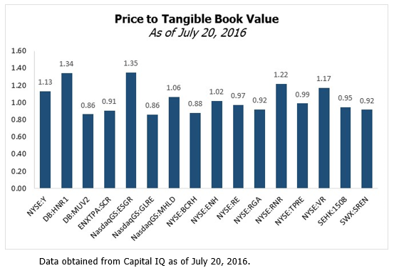 Price to Tangible Book Value - Balcombe - August 2016